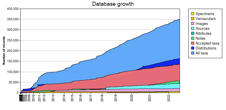 Database growth statistics